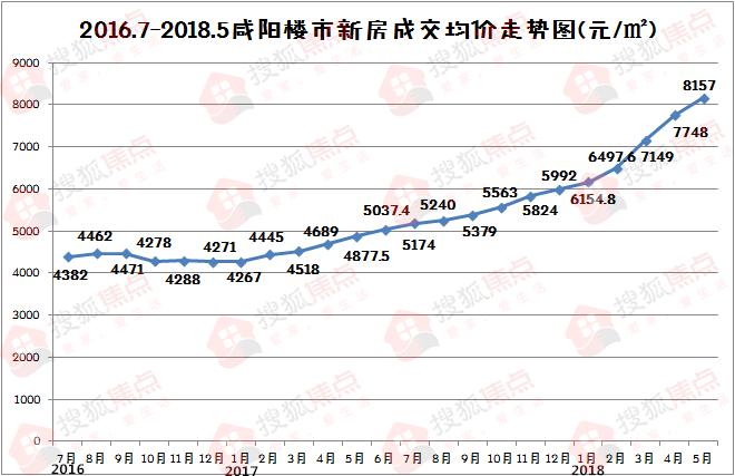咸阳房价连涨17个月 一年涨幅达62% 下半年将如何买房?