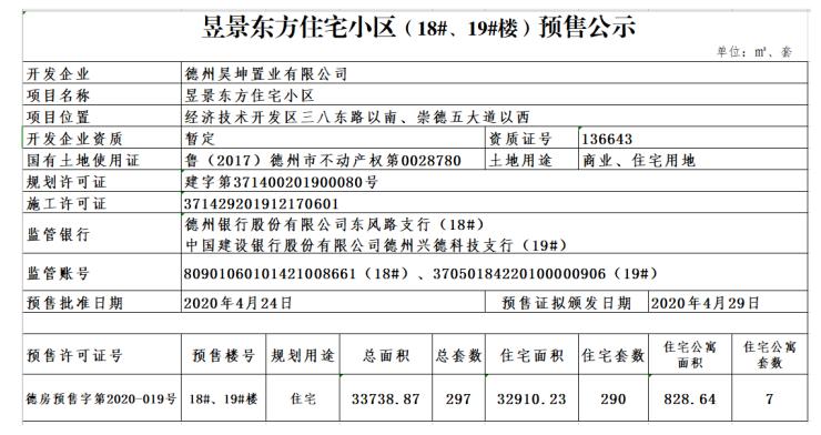 昱景东方住宅小区(18#、19#楼)预售公示