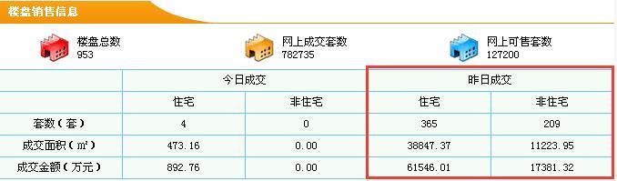 9.29莞新房卖365套 均价15843元/㎡