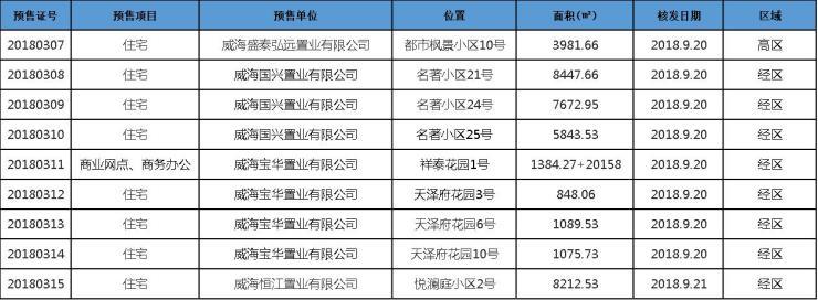 本周威海获批9张预售证 经区获批8张