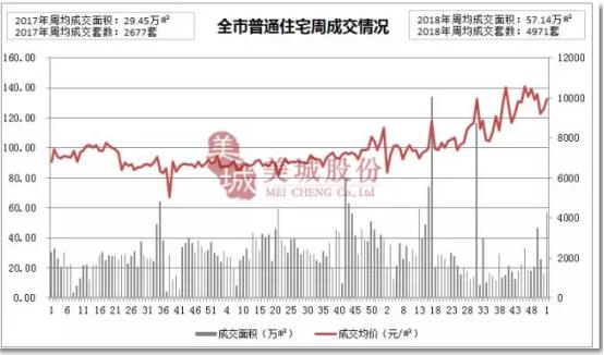 """2018首周西安楼市迎""""开门红"""" 商品房销量大涨214.6%"""