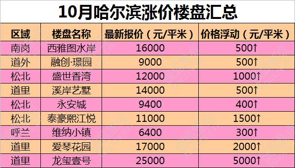 10月哈尔滨共9盘涨价 银十成色不足楼市趋于平稳