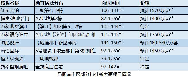 昆明南市热销楼盘新房源加推在即 均价最低约1.4万/㎡起