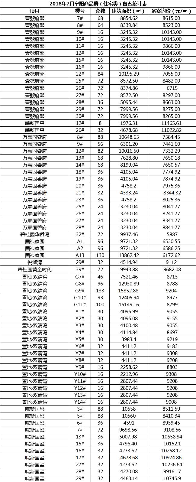 7月阜城新增住宅备案3206套 备案面积约41万方