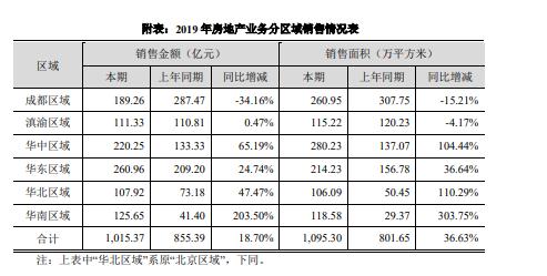 蓝光发展:2019年营业收入391.94亿元