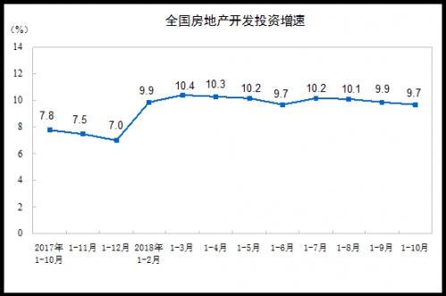 前10月房地产投资增速回落至9.7%