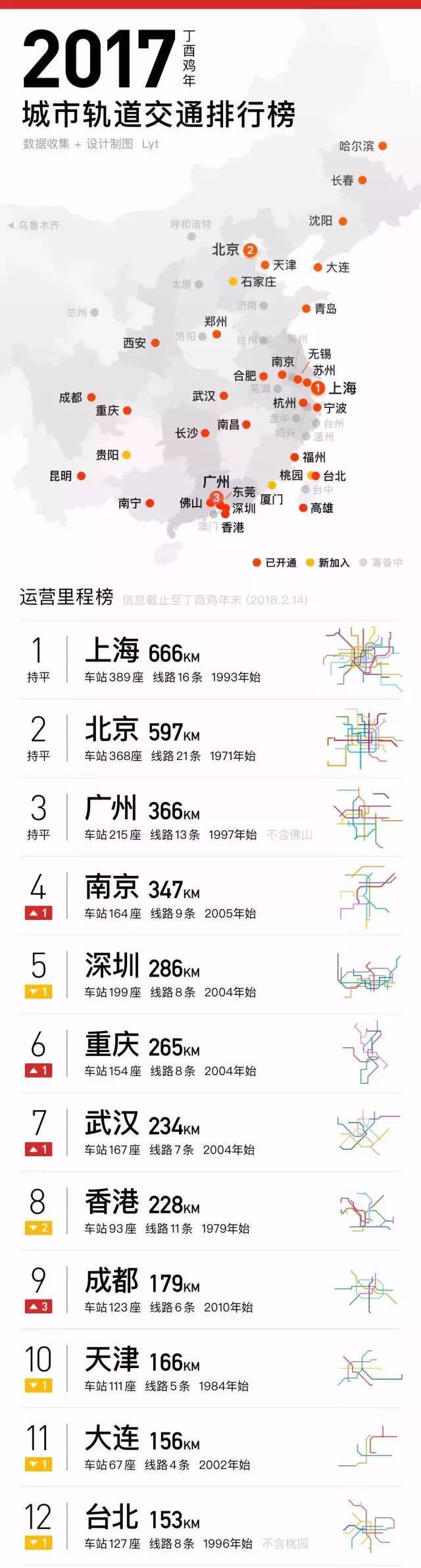 金华资讯:从地铁规划来分析,中国未来最具潜力的城市有六座