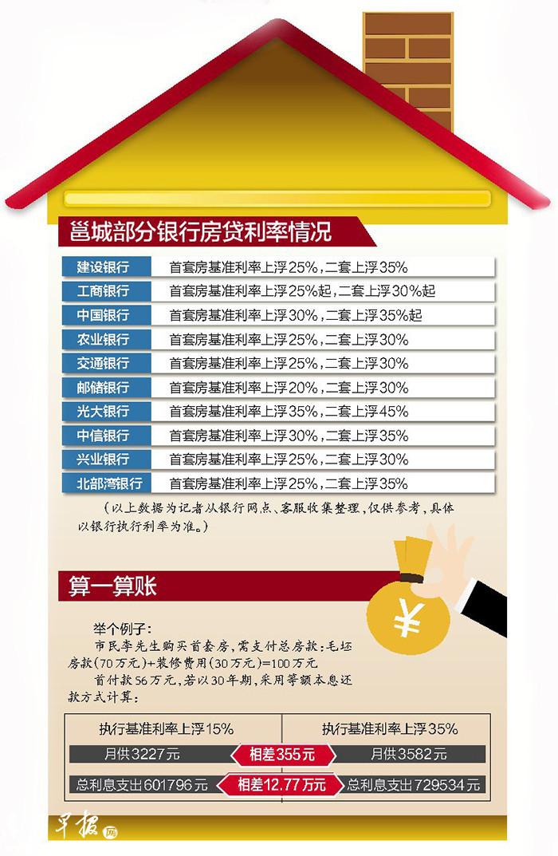 """南宁房贷利率再闻""""涨声""""!额度偏紧,市民排队""""等贷"""""""