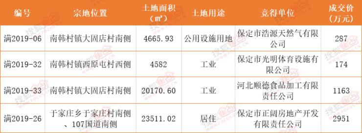 搜狐焦点网:2019年11月保定房地产市场运行报告