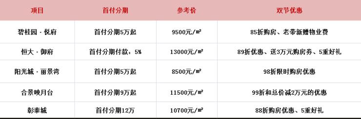 柳州低門檻樓房在這,首付分期僅5萬起!