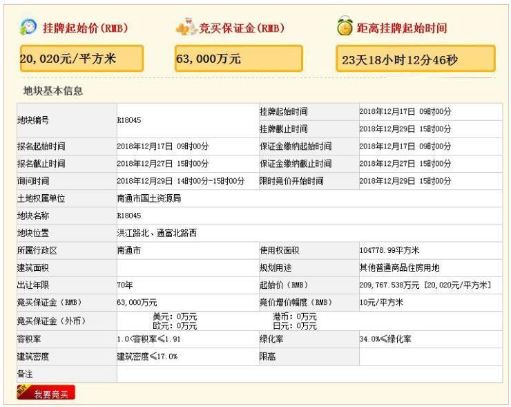 """崇川區土拍市場""""破冰回暖""""房價領漲全城最""""保值"""""""