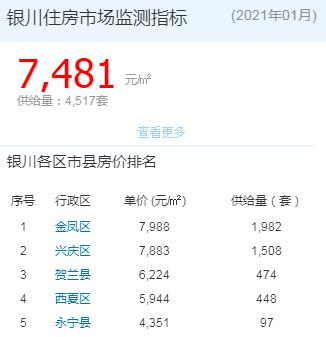 2021银川1月房价 金凤以近9千均价领涨全区
