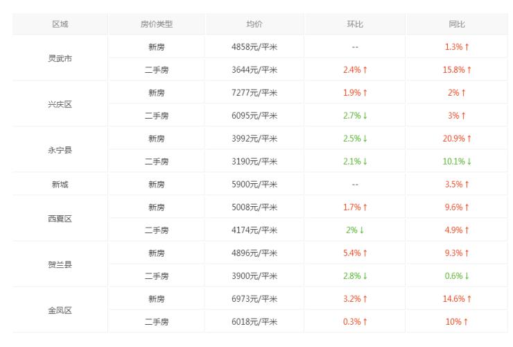 """银川最新房价分析 永宁县成为最强""""黑马"""" 同比上涨20.9%"""