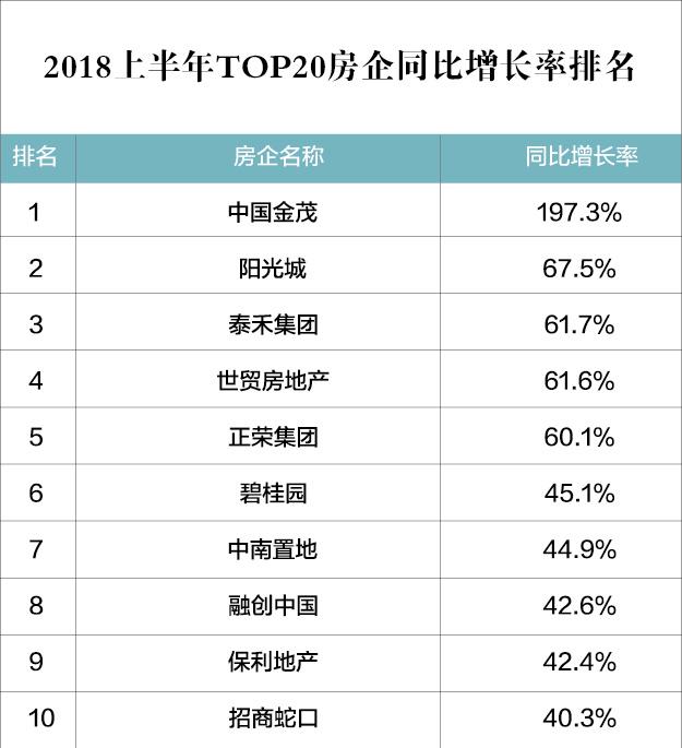 """上半年销售业绩717.6亿""""地产优等生""""中国金茂向千亿迈进"""