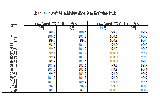 统计局:10月50座城市新建商品住宅价格环比上涨