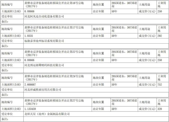 沧州黄骅6宗土地成功出让 总金额2443万元