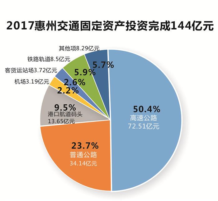 惠州今年交通固定资产投资有150亿元这样花……
