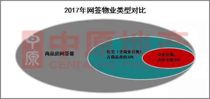 2018年中山商业公寓市场被看好