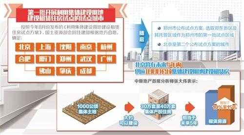 """北京:集体建设用地入市为""""住有所居""""探路"""