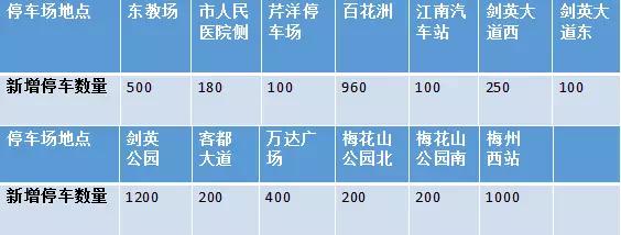 未来梅城将新增一万个车位 将分布在这些地方...
