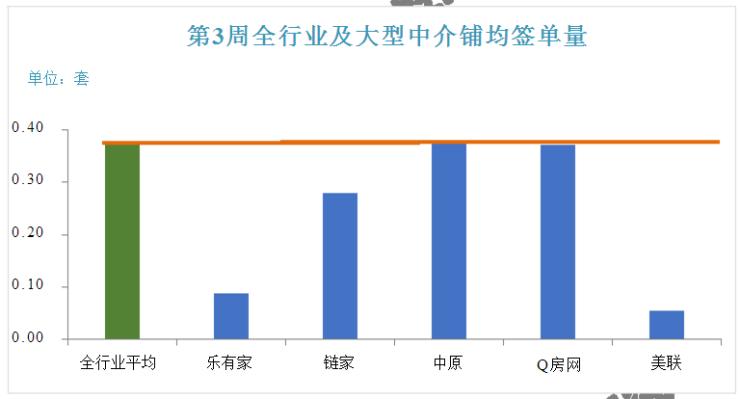 """节前深圳二手房开单""""扬线""""呈现 未来我市调控再加码可能性小"""