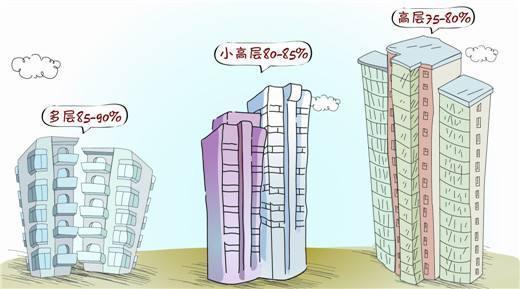 太原房产:什么是得房率?什么房子得房率高?