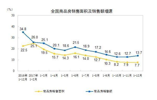 去年全国商品房销售16.9亿平米创历史新高 土地款增五成
