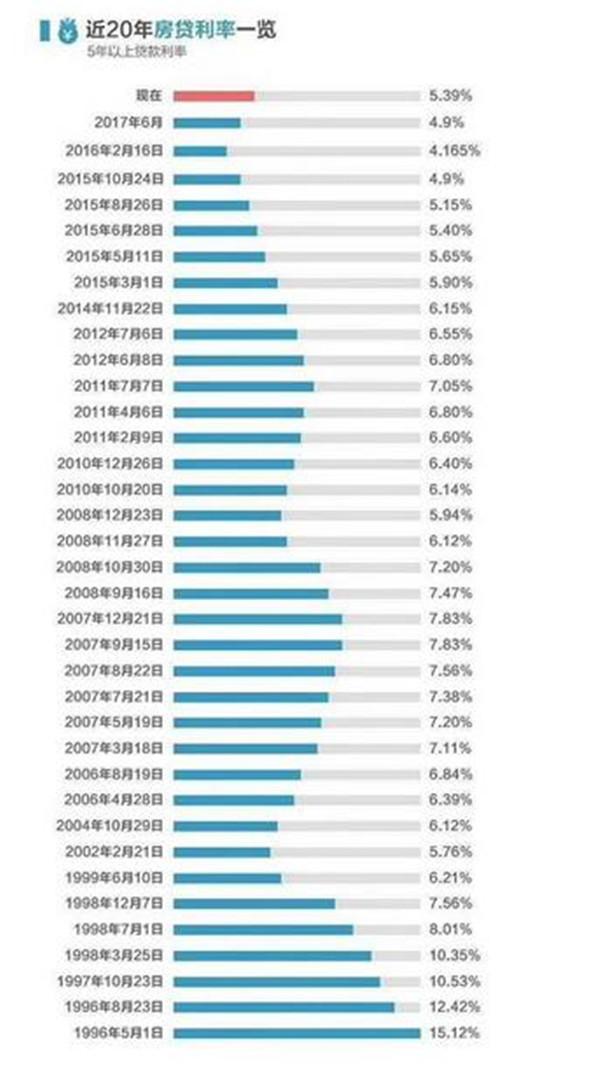 房贷利率上浮何时取消?