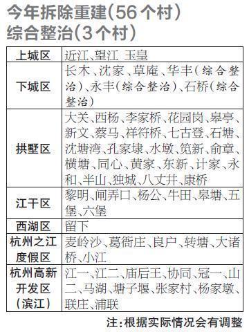 杭州今年主城区56个村要整村征迁 你家附近有没有?赶快来看看