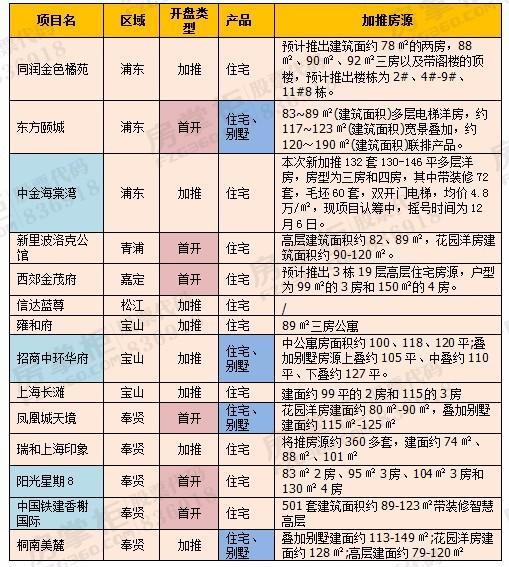 上海12月14项目预集中入市 房企冲刺业绩正当