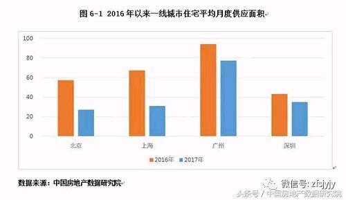2017年中国典型城市房地产住宅市场分析 重庆供应量逆袭