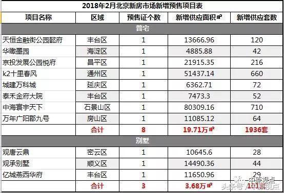 2月北京楼市供应激增千套 涉及11个新盘