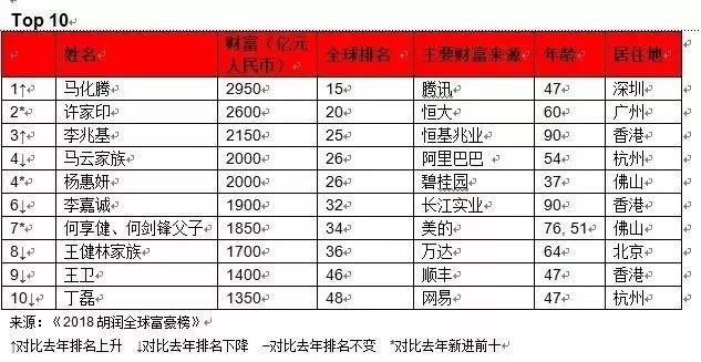 上海广州都输了!深圳成土豪聚居地,十亿美金富豪有77位