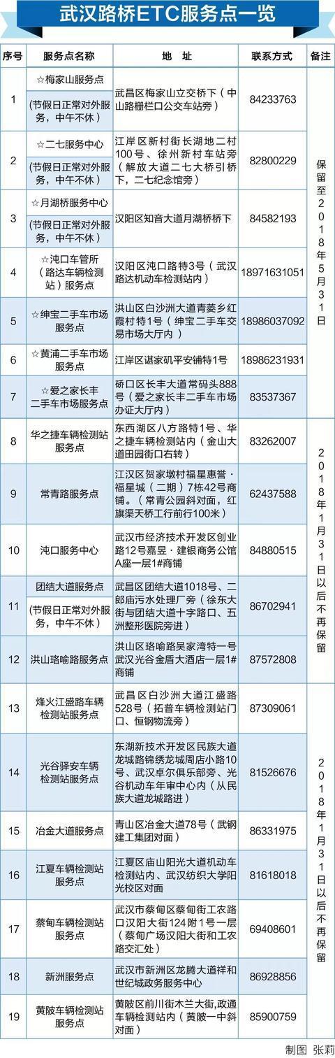 武汉ETC账户退款细则公布