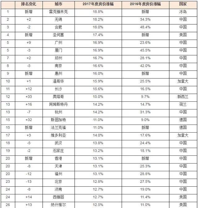 2017胡润全球房价指数:中国房价涨幅仍全球最快