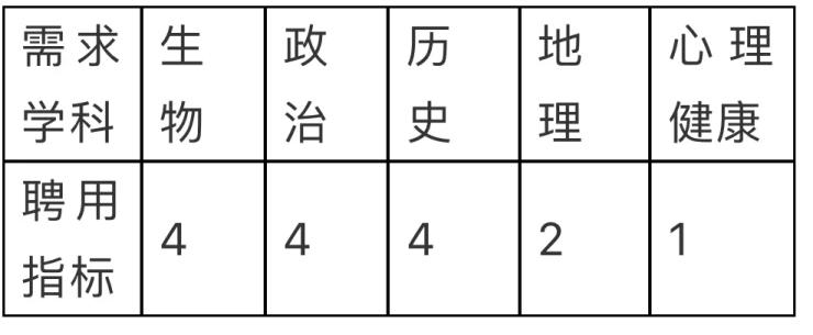 秦皇岛市抚宁区第一中学选聘教师15名