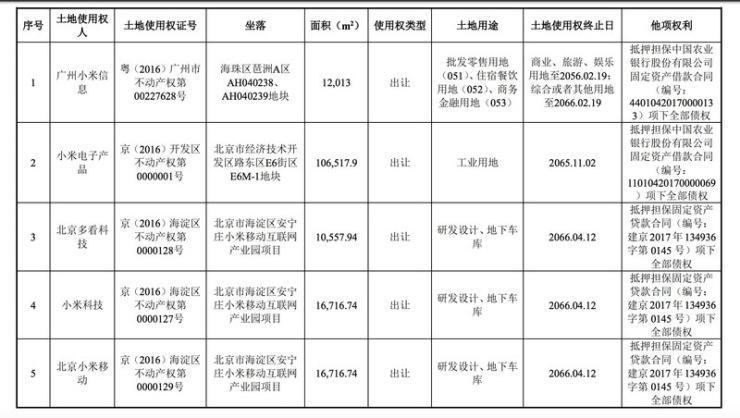独家| 小米联合华润26.57亿北京买地,只为新建办公区