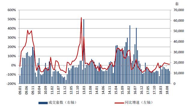 """上海楼市遇""""拐点"""":新房库存压力显现 二手房成交量处近6年低位"""