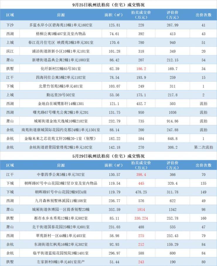 杭州奥体一神盘降价1.5万/㎡,无人应拍,法拍房也凉了!