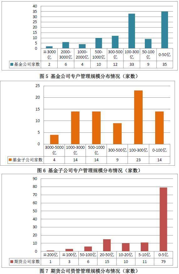 中基协:券商资管、基金专户等产品规模8月下降5000亿
