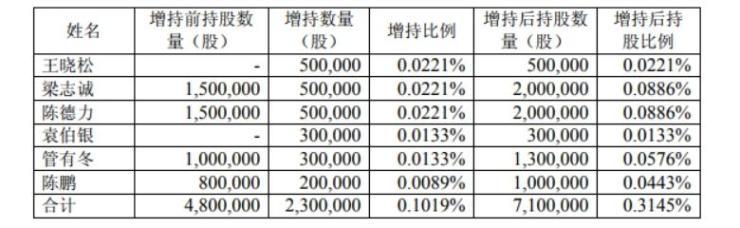新城控股高层5天内增持230万股