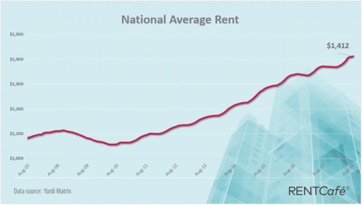 美国房贷利率创特朗普胜选以来最大涨幅 刷新七年最高
