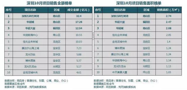 10月深圳住宅市場遇冷,機構預計低迷將持續