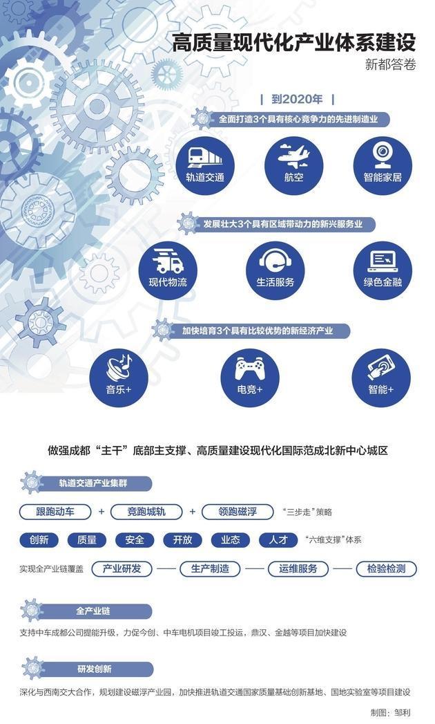 中国轨道交通的新都谋略