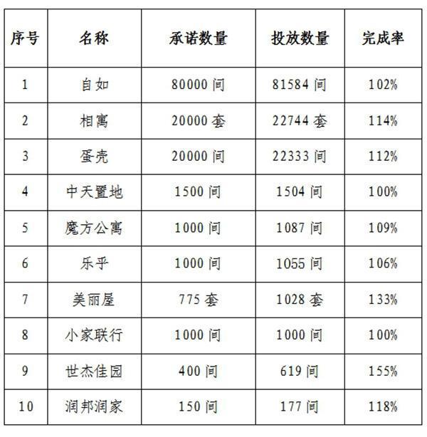 北京中介协会:已展开调查,企业违反承诺续租涨价将被处理