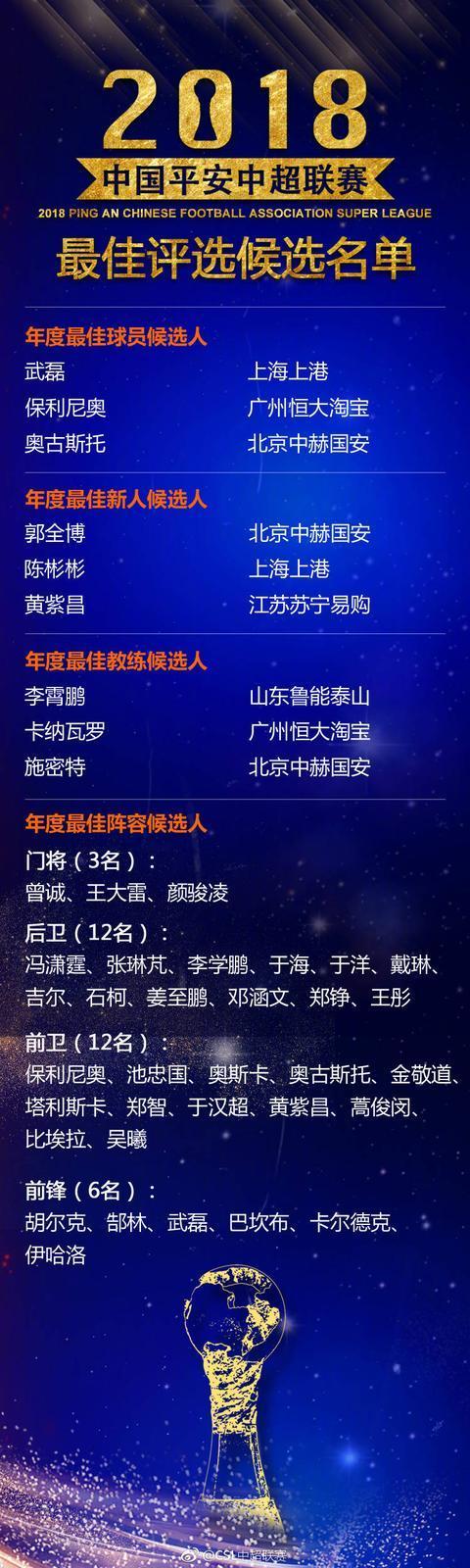 中超最佳评选候选名单公布,国安3人竞争个人奖项