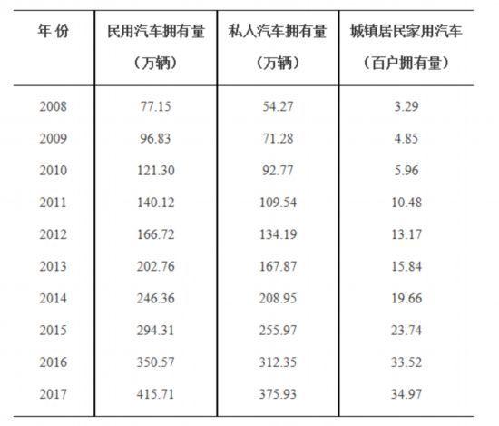 贵州城镇居民平均3户一辆汽车 潜在购车意愿下降