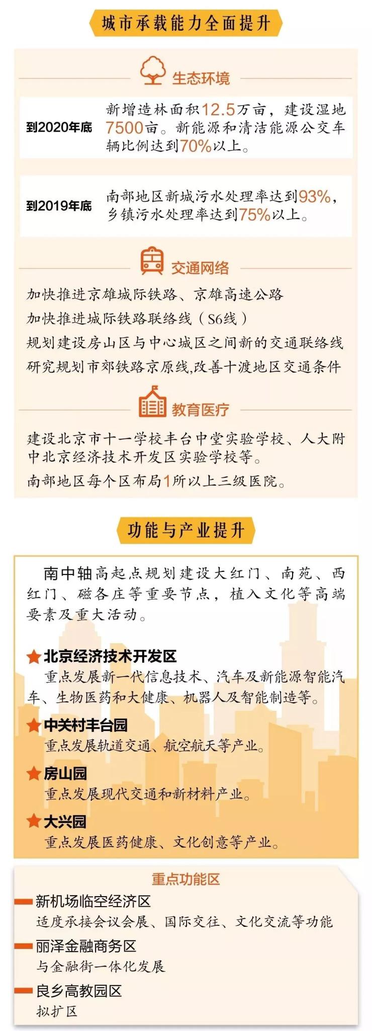 刚刚,北京宣布第三轮城南行动计划 这些地方要腾飞!