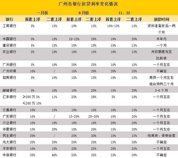 重磅!廣州房貸利率松動!有銀行首套僅上浮5%!