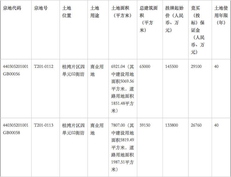 深圳又有四塊重磅地塊出讓!寶中+新安+前海桂灣又有新期待了!